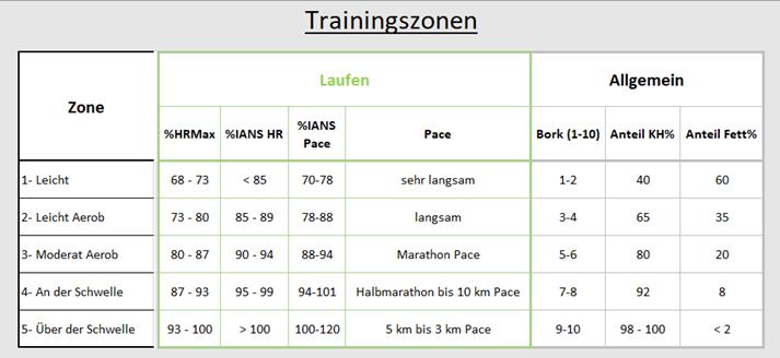 Trainingsbereiche Laufen